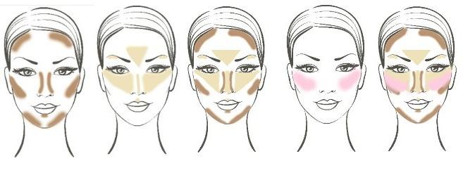 Contour face Chart